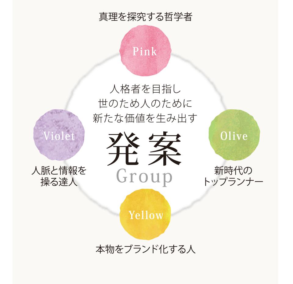 発案Group 人格者を目指し 世のため人のために 新たな価値を生み出す Pink=真理を探究する哲学者 Olive=新時代の トップランナー Yellow=本物をブランド化する人 Violet=人脈と情報を 操る達人