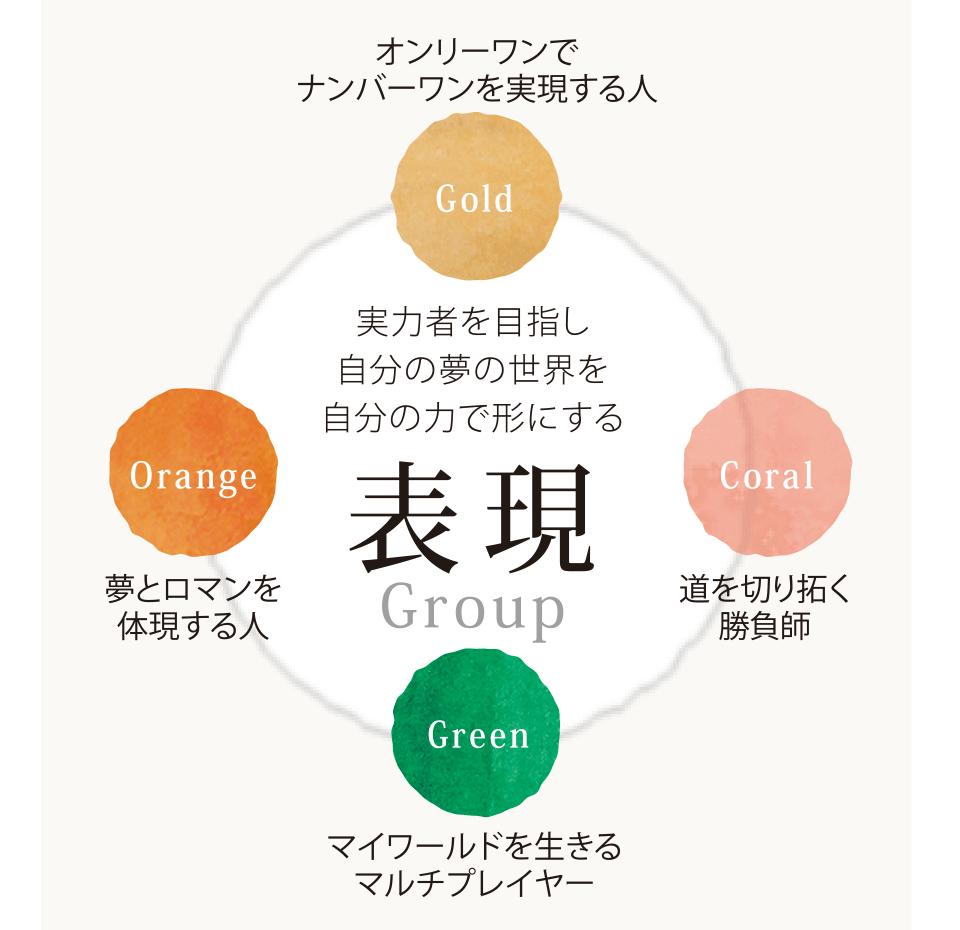 表現Group 実力者を目指し 自分の夢の世界を 自分の力で形にする Gold=オンリーワンで ナンバーワンを実現する人 Coral=道を切り拓く 勝負師 Green=マイワールドを生きる マルチプレイヤー Orange=夢とロマンを 体現する人