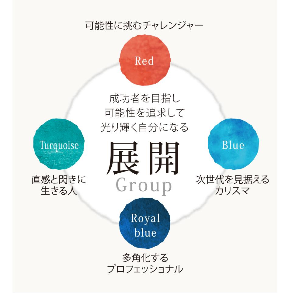 展開Group 成功者を目指し 可能性を追求して 光り輝く自分になる Red=可能性に挑むチャレンジャー Blue=次世代を見据える カリスマ Royal blue=多角化する プロフェッショナル Turquoise=直感と閃きに 生きる人